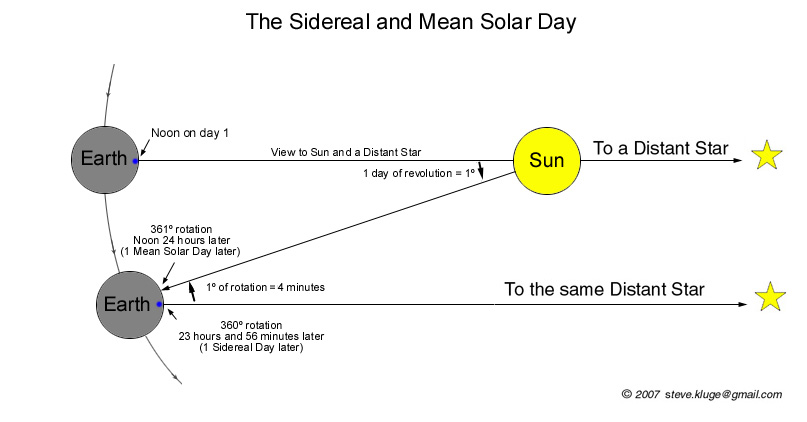 Sidereal vs Synodic Days