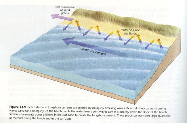 longshore drift Longshore drift is movement of sand and pebbles along a sea coast.